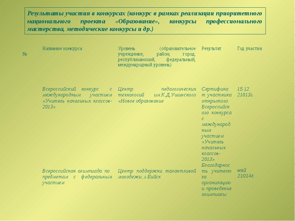Результаты участия в конкурсах (конкурс в рамках реализации приоритетного нац...