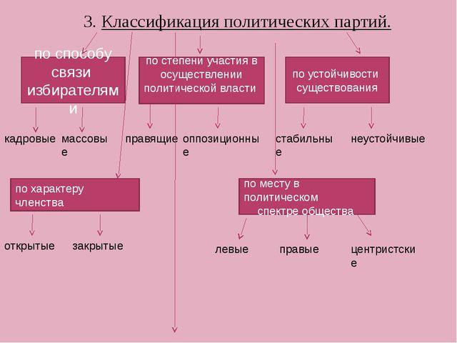 3. Классификация политических партий. по способу связи избирателями кадровые...