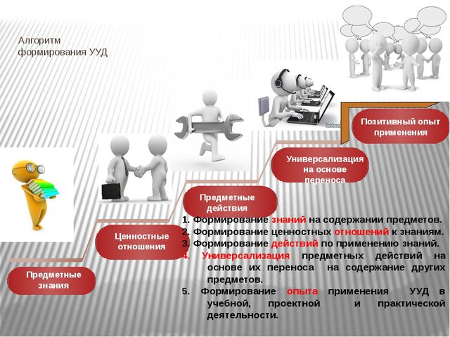 Алгоритм формирования УУД Предметные знания Ценностные отношения Предметные д...