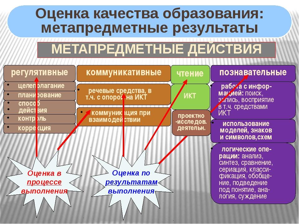 МЕТАПРЕДМЕТНЫЕ ДЕЙСТВИЯ регулятивные коммуникативные познавательные целепола...