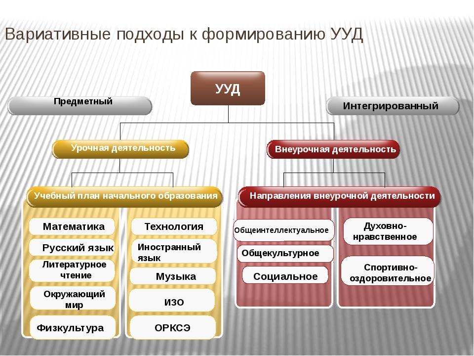 Вариативные подходы к формированию УУД УУД Предметный Интегрированный Урочная...