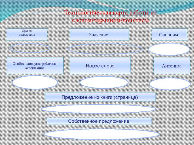 Другая словоформа Значение Синоним Особое словоупотребление, ассоциация Новое...
