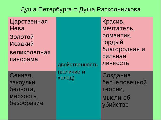 Душа Петербурга = Душа Раскольникова