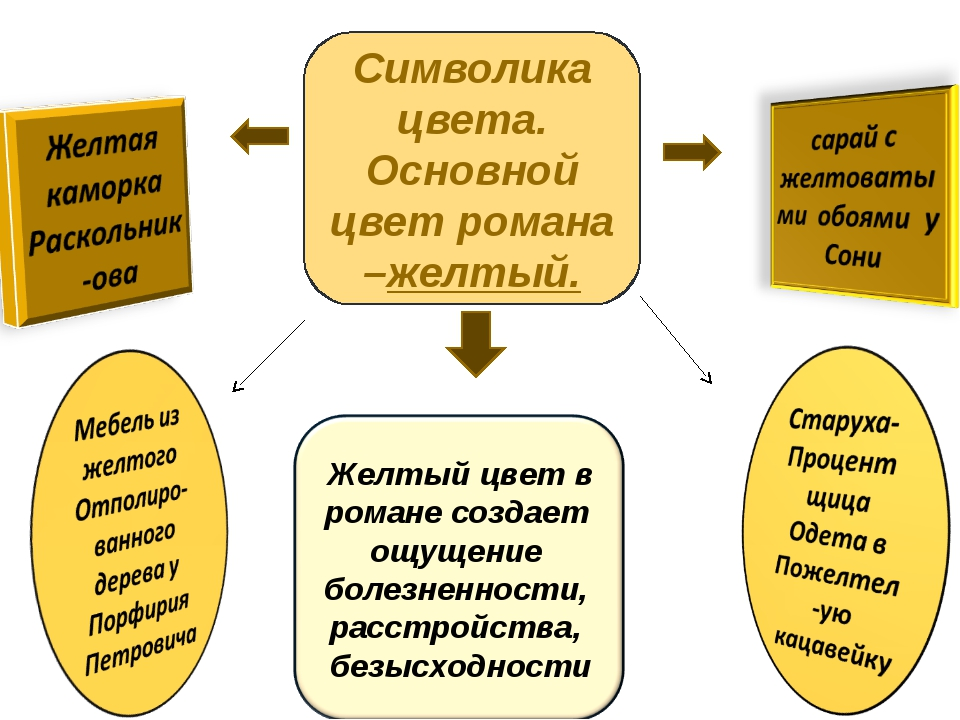Символика цвета. Основной цвет романа –желтый.