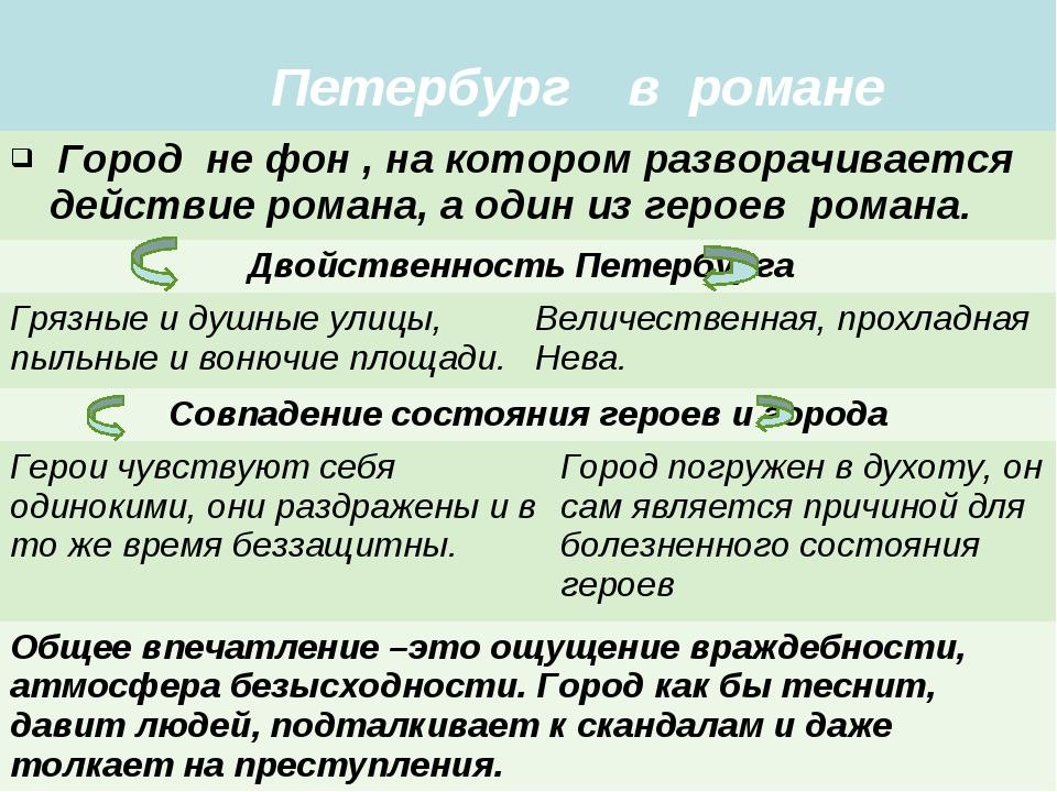 Петербург в романе Город не фон , на котором разворачивается действие роман...