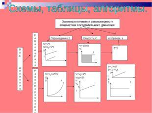 Основные понятия и закономерности кинематики поступательного движения Перемещ