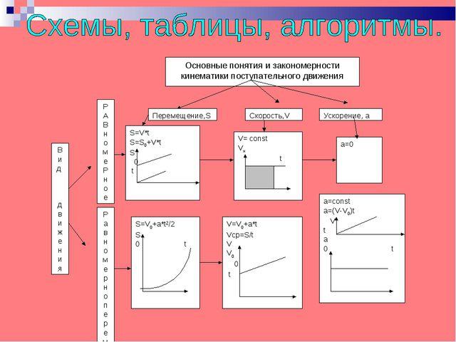 Основные понятия и закономерности кинематики поступательного движения Перемещ...