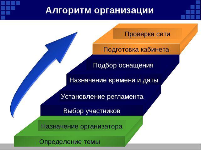 Алгоритм организации Назначение организатора Установление регламента Подбор о...