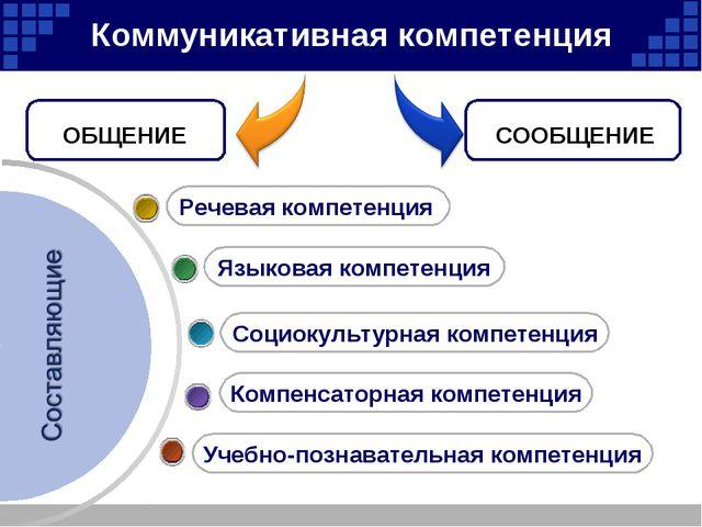 Коммуникативная компетенция Учебно-познавательная компетенция Компенсаторная...