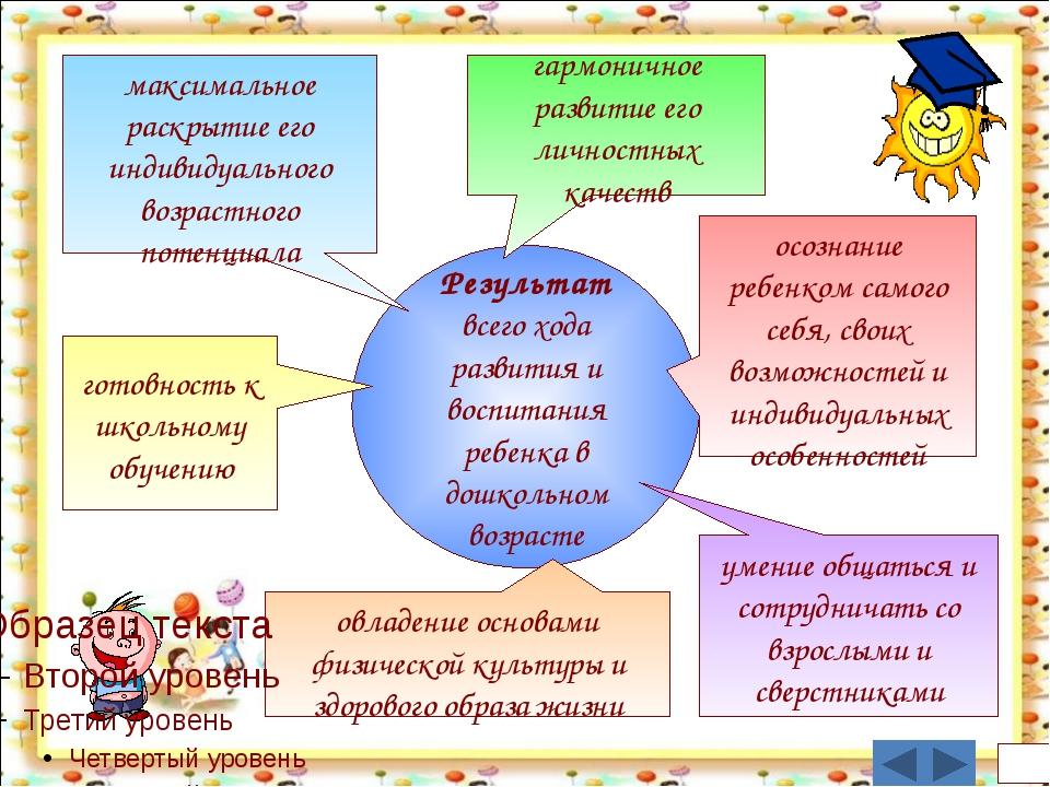 Результат всего хода развития и воспитания ребенка в дошкольном возрасте мак...