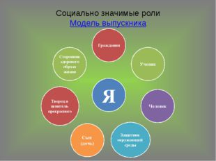 Социально значимые роли Модель выпускника
