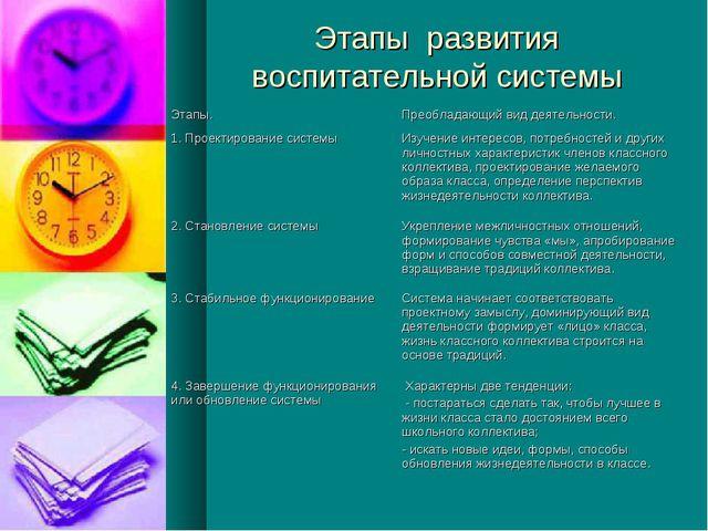 Этапы развития воспитательной системы Этапы.Преобладающий вид деятельности....