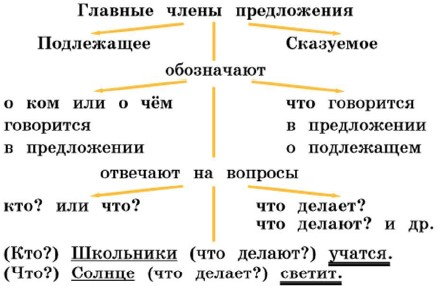 http://www.tepka.ru/Russkij_yazyk_2.1/34.jpg