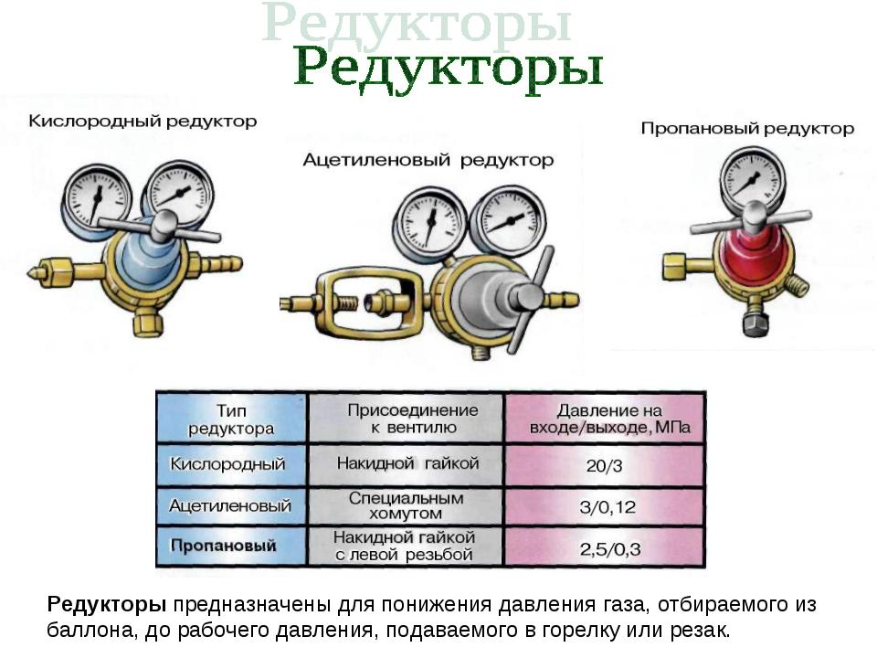 Редукторы предназначены для понижения давления газа, отбираемого из баллона,...
