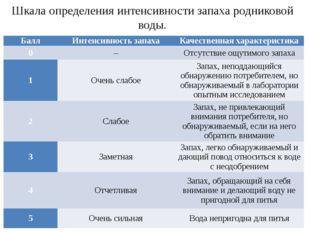Шкала определения интенсивности запаха родниковой воды. Балл Интенсивность за