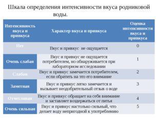 Шкала определения интенсивности вкуса родниковой воды. Интенсивность вкуса и