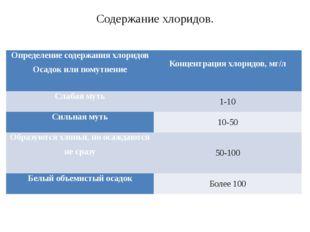 Содержание хлоридов. Определение содержания хлоридов Осадок или помутнение Ко