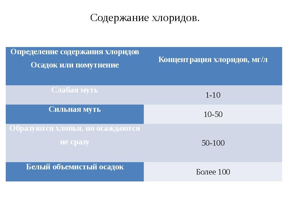 Содержание хлоридов. Определение содержания хлоридов Осадок или помутнение Ко...