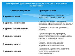 Формирование функциональной грамотности на уроках естественно-научного цикла