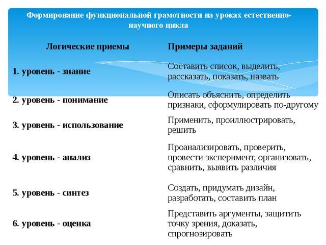 Формирование функциональной грамотности на уроках естественно-научного цикла...