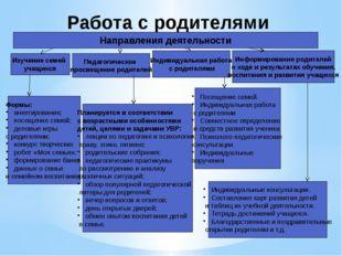 Работа с родителями Направления деятельности Изучение семей учащихся Формы: а