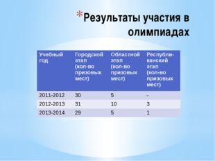 Результаты участия в олимпиадах Учебный год Городской этап (кол-во призовых м
