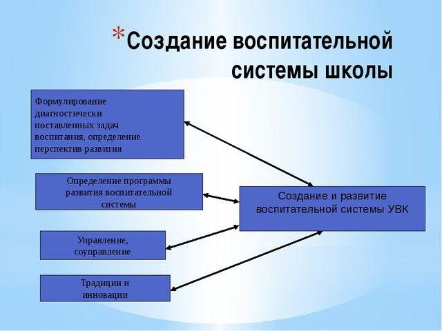 Создание воспитательной системы школы Формулирование диагностически поставлен...