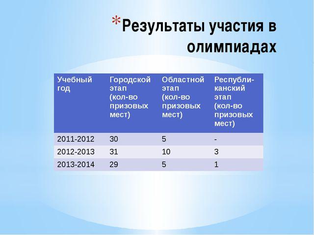 Результаты участия в олимпиадах Учебный год Городской этап (кол-во призовых м...