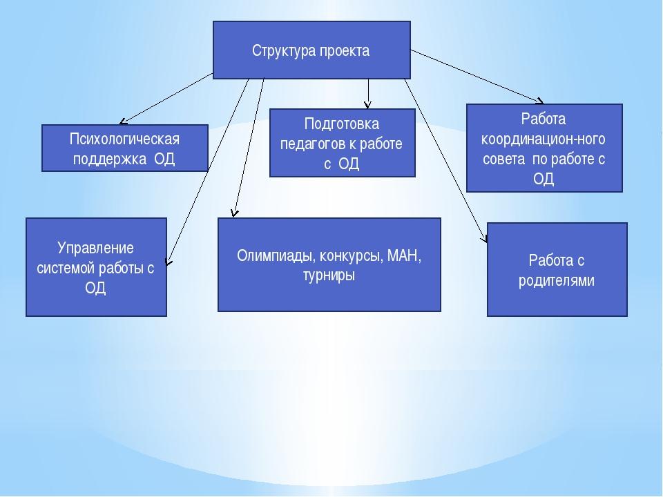 Структура проекта Психологическая поддержка ОД Подготовка педагогов к работе...