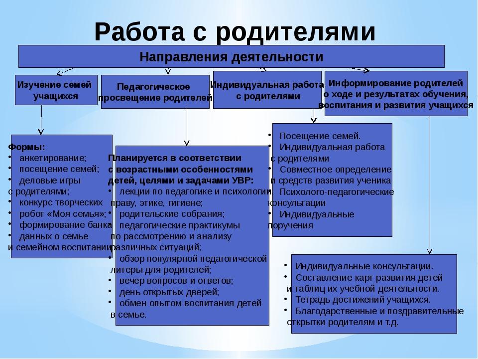 Работа с родителями Направления деятельности Изучение семей учащихся Формы: а...