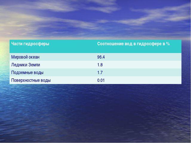 Части гидросферыСоотношение вод в гидросфере в % Мировой океан96.4 Ледники...