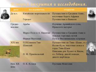 История открытия и исследования. дата исследователь открытие До н.э. Китайски