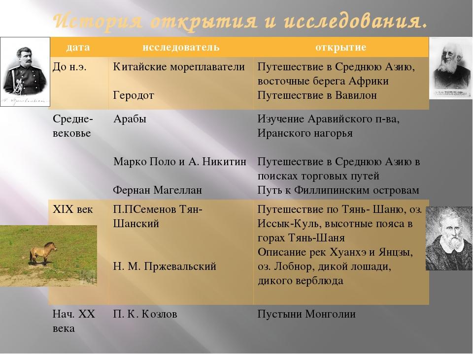 История открытия и исследования. дата исследователь открытие До н.э. Китайски...