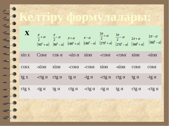 Келтіру формулалары: х sin x Cosα cosα -sinα sinα -cosα -cosα sinα -sinα cosx...