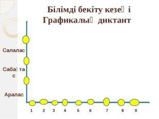 Салалас Сабақтас Аралас Білімді бекіту кезеңі Графикалық диктант 1 2 3 4 5 6