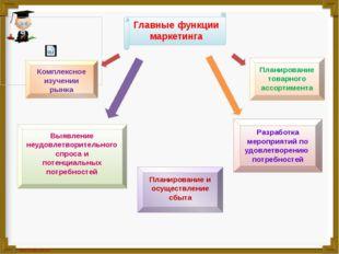 Главные функции маркетинга Выявление неудовлетворительного спроса и потенциал