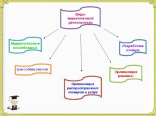 Организация распространения товаров и услуг Ценообразование Маркетинговые исс