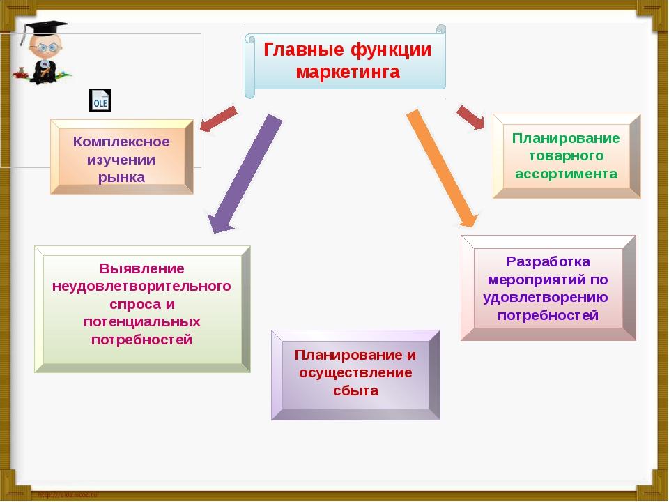 Главные функции маркетинга Выявление неудовлетворительного спроса и потенциал...
