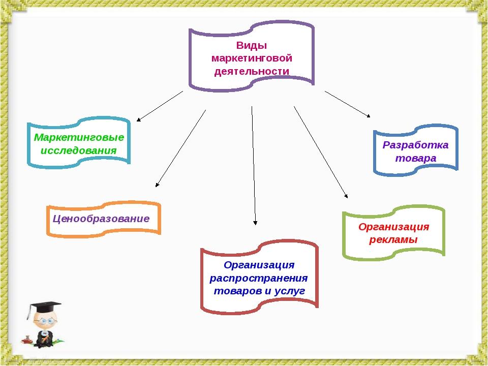 Организация распространения товаров и услуг Ценообразование Маркетинговые исс...
