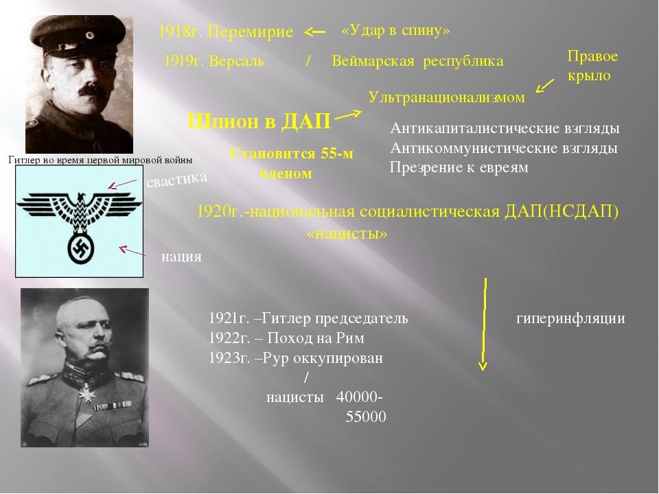 Гитлер во время первой мировой войны 1918г. Перемирие «Удар в спину» 1919г. В...