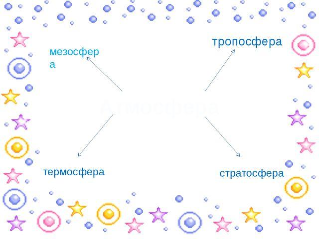 Атмосфера тропосфера стратосфера мезосфера термосфера