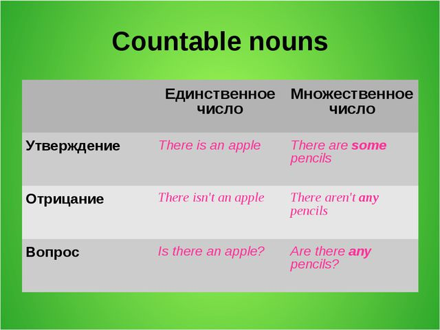 Countable nouns Единственное числоМножественное число Утверждение There is...