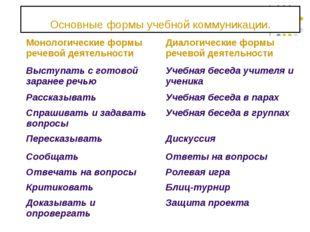 Основные формы учебной коммуникации. Монологические формы речевой деятельност