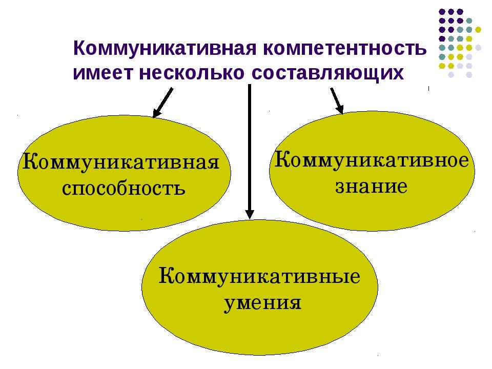 Коммуникативная компетентность имеет несколько составляющих Коммуникативная с...
