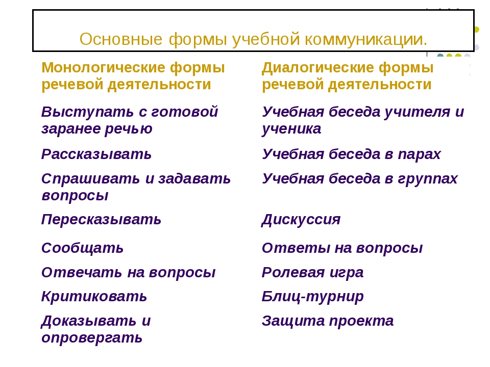 Основные формы учебной коммуникации. Монологические формы речевой деятельност...