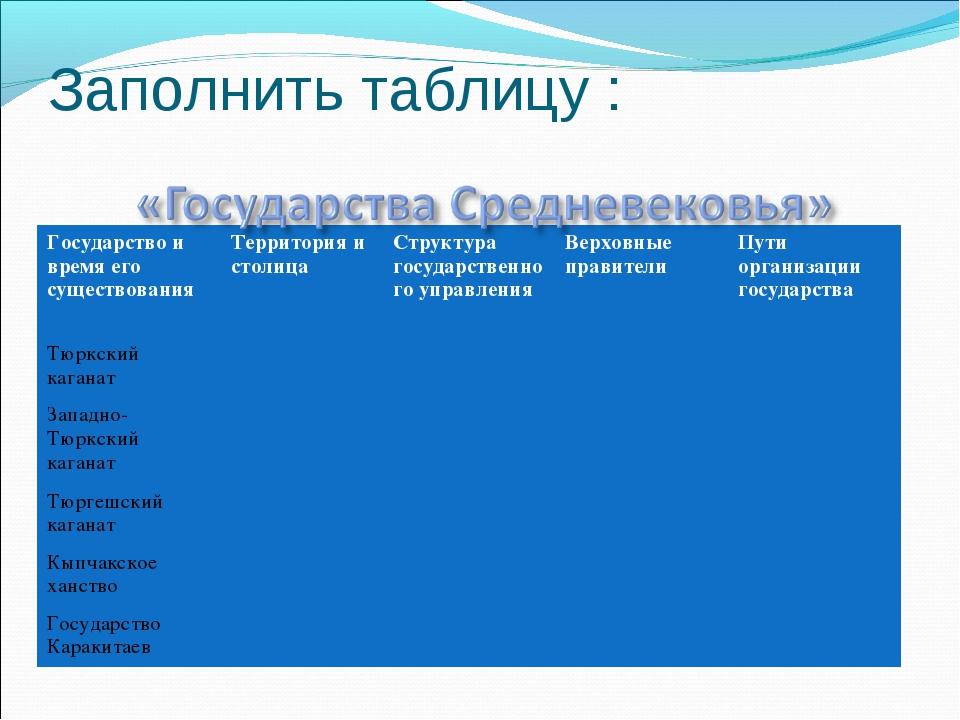 Заполнить таблицу : Государство и время его существованияТерритория и столиц...