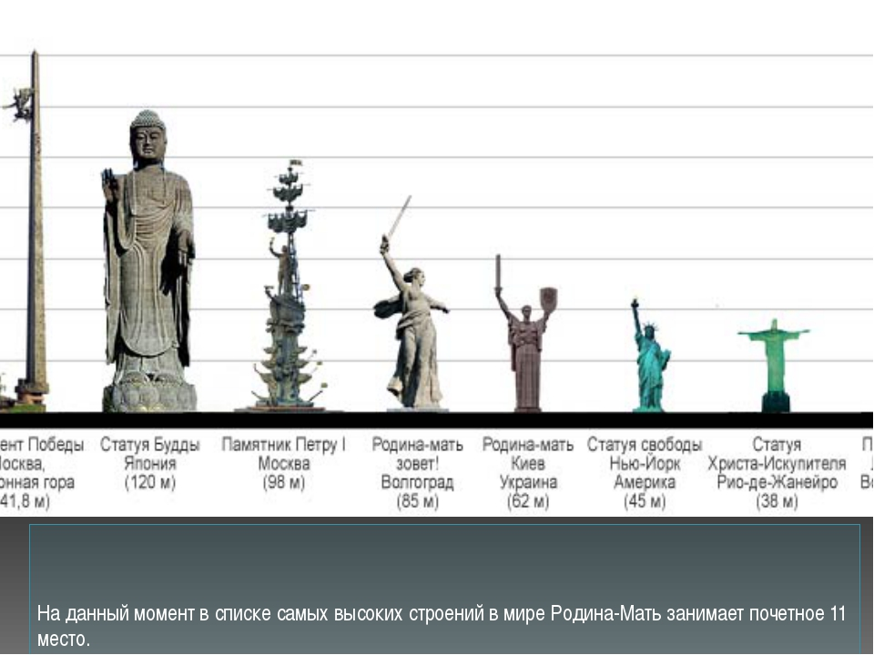 На данный момент в списке самых высоких строений в мире Родина-Мать занимает...