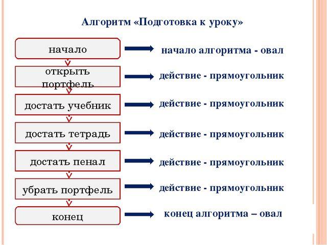 Алгоритм «Подготовка к уроку» начало конец открыть портфель достать учебник д...
