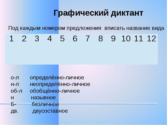 Графический диктант Под каждым номером предложения вписать название вида о-л...