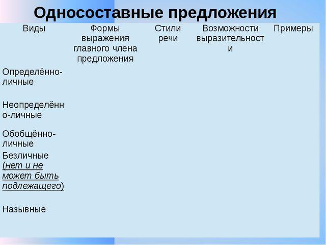Односоставные предложения Виды Формы выражения главного члена предложения Сти...